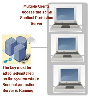 SENTINEL PROTECTION 7.6.6 TÉLÉCHARGER